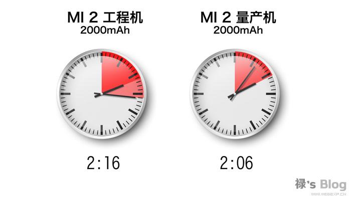 小米2电量续航测试
