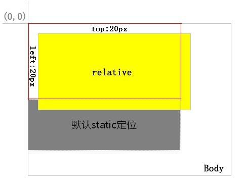 搞清Position属性,CSS+DIV定位分析(relative,absolute,static,fixed) - 禄's Blog www.webexp.cn